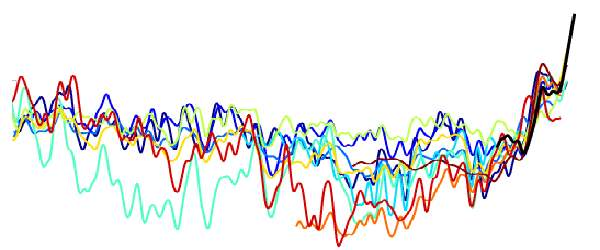 Global Warming Hockey Stick Graph