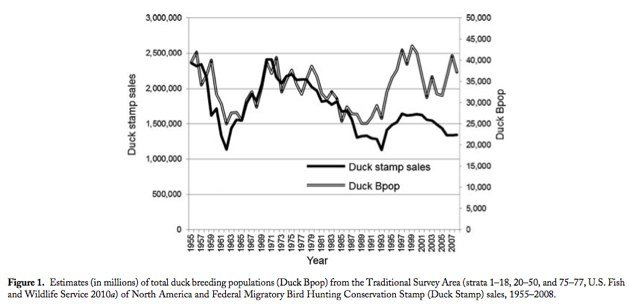 Duck Stamp Sales and Duck Population No Longer correlate