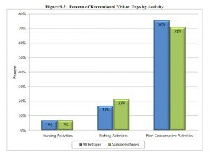 Banking On Nature - Percent of Recreational Visitor Days by Activity