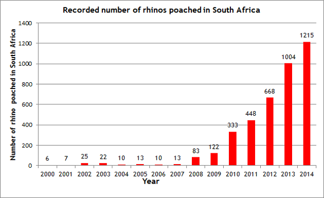 Graph 1, data published by South African Department of Environmental Affairs (2015)