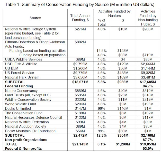 Wildlife Conservation Management Funding In The US